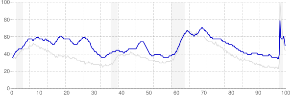 District of Columbia monthly unemployment rate chart from 1990 to November 2020